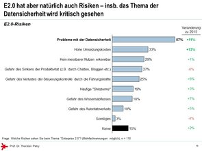 © Prof. Dr. Thorsten Petry, HS RheinMain: Enterprise 2.0 Studie 2017 - E 2.0 Risiken