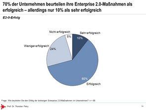 © Prof. Dr. Thorsten Petry, HS RheinMain: Enterprise 2.0 Studie 2017 - E 2.0 Erfolg