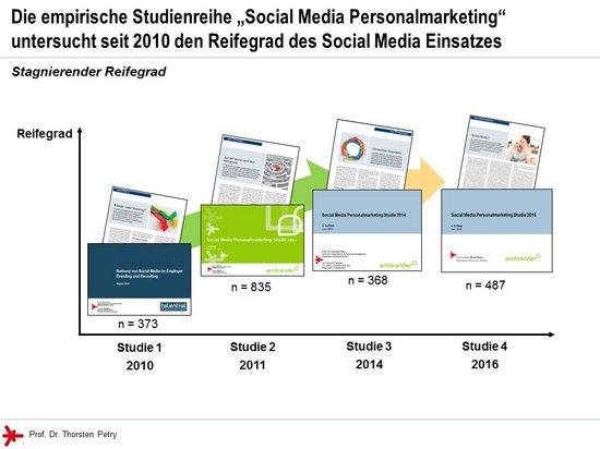 Grafik: stagnierender Reifegrad des Social Media Einsatzes