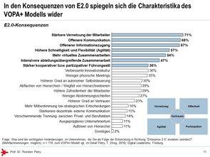 © Prof. Dr. Thorsten Petry, HS RheinMain: Enterprise 2.0 Studie 2017 - E 2.0 Konsequenzen
