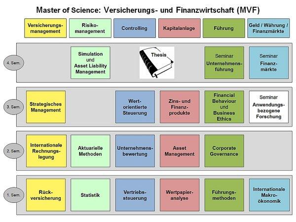 Schaubild: Aufbau des Master-Studiengangs Versicherungs- und Finanzwirtschaft (M.Sc.)