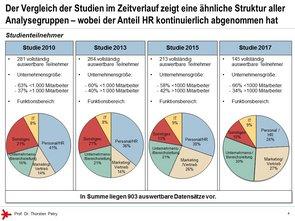 © Prof. Dr. Thorsten Petry, HS RheinMain: Enterprise 2.0 Studie 2017 - Studienteilnehmer