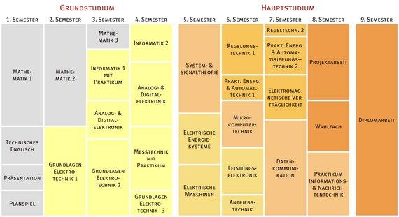 Stundenplan des Studiengangs BIS-Elektrotechnik