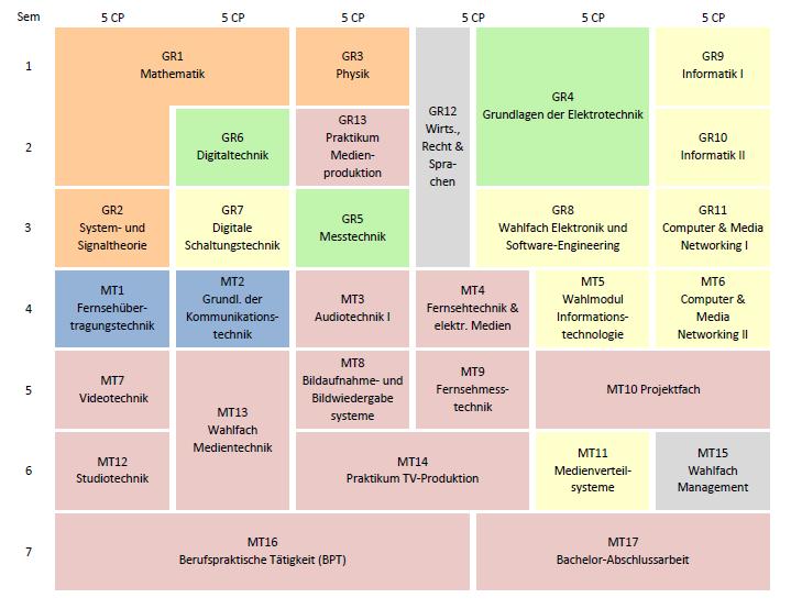 kooperatives ingenieurstudium medientechnik (b.eng.) - hochschule, Innenarchitektur ideen
