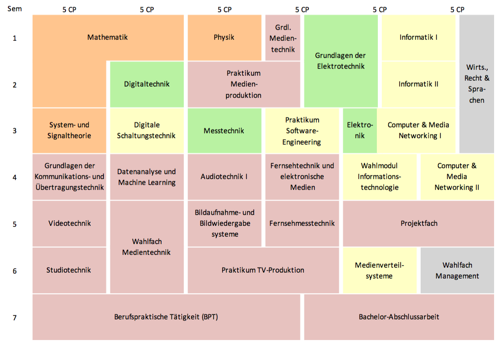 Medientechnik (B Eng ) - Hochschule RheinMain